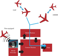 ADS-B aircraft surveillance
